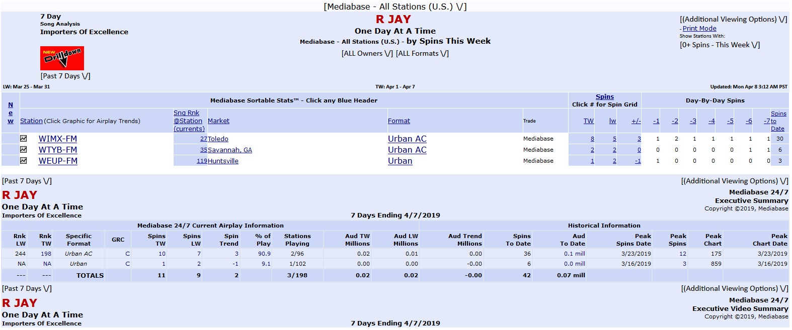 RJAY - MEDIABASE AIRPLAY REPORT