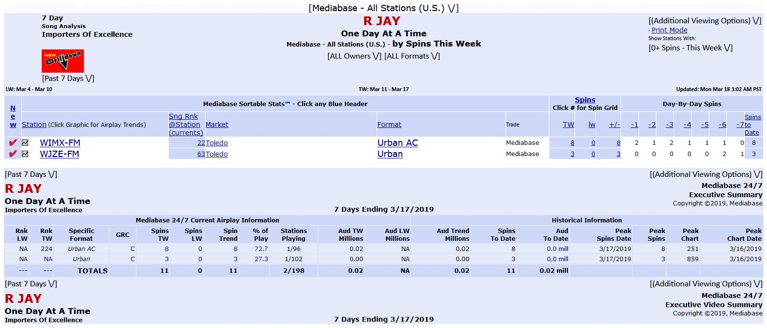 New Radio Single Airplay Report With R Jay