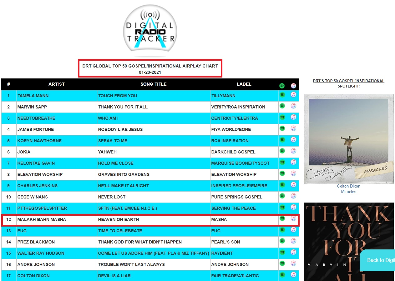 Gospel Airplay Chart